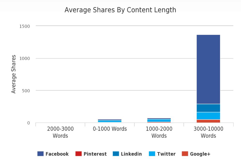 Gráfica de cantidad de palabras por artículo y cantidad promedio de shares en social media.