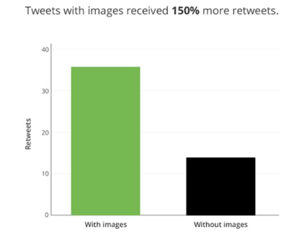 """Gráfica comparativa de retweets (""""compartidos"""" o shares) entre tweets con imagen y sin imagen (se comparten 150% más los que tienen imagen)."""