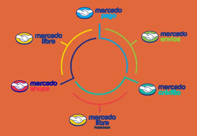 Ecosistema de herramientas de Mercado Libre