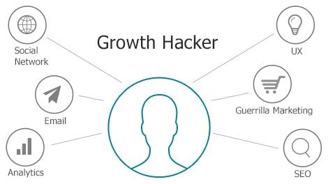 Herramientas para Growth Hacker