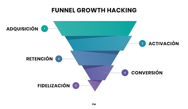 Embudo de conversión del growth hacking.