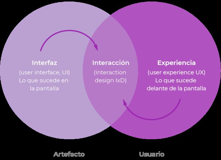 Punto de coincidencia entre el UX y el UI