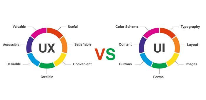 UI y UX complementarios para estrategias digitales