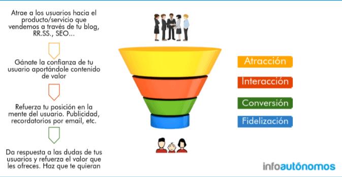 Embudo de ventas en marketing digital