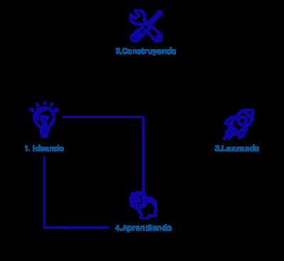 design sprint pretende acortar el camino en un proyecto llevar de la idea al aprendizaje