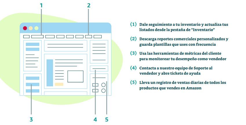 Interfaz de Amazon Seller Central Lluvia Digital