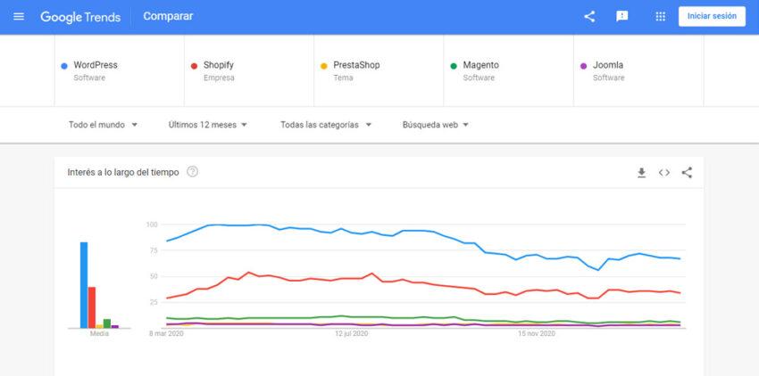 Tendencia de búsquedas de CMS a nivel mundial