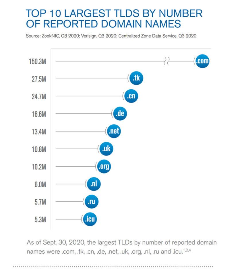 Top 10 de los nombres de dominio registrados. Fuente: Verisign.
